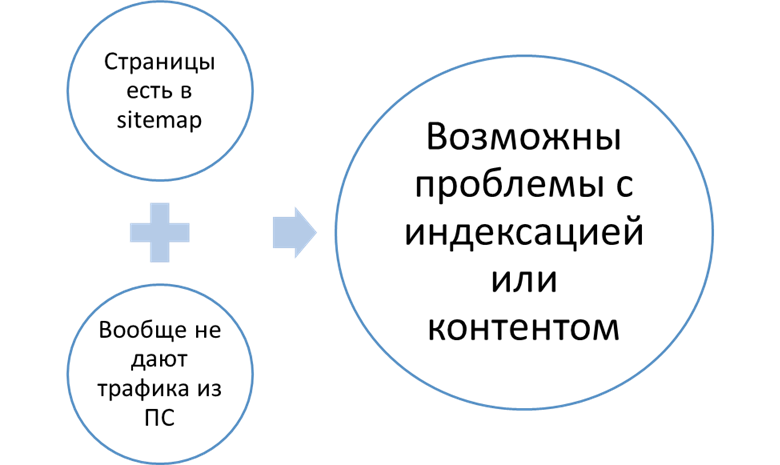 sitemap_no_traffic