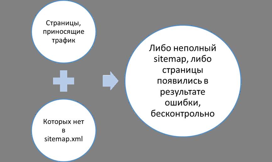 traffic_no_sitemap